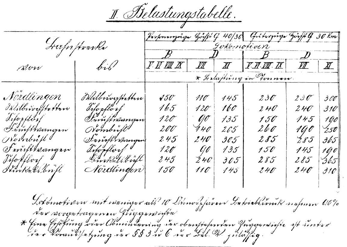 Streckenbelastungstabelle 1909