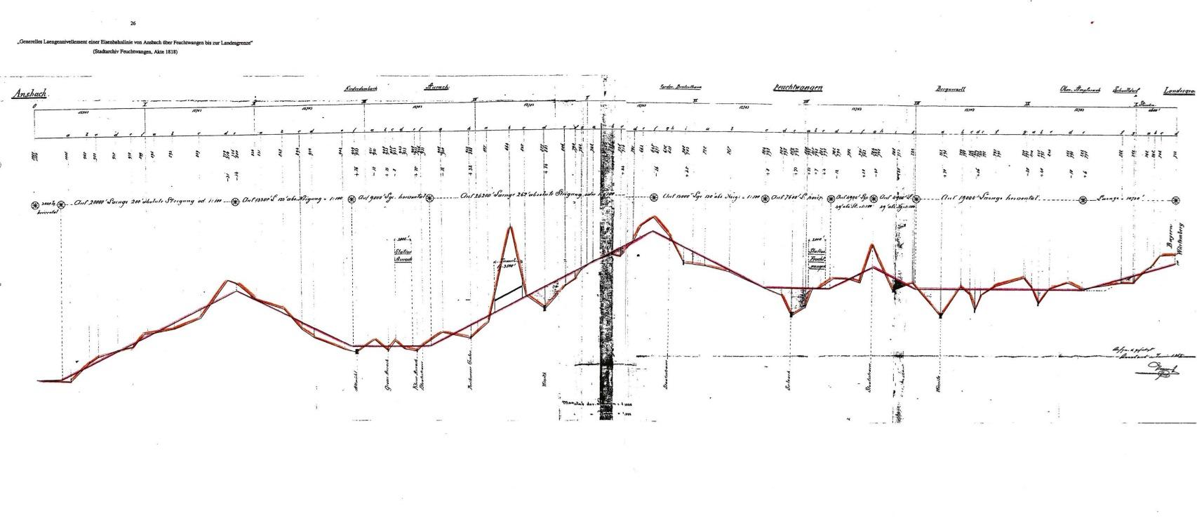 Höhenprofil (Vorschau)